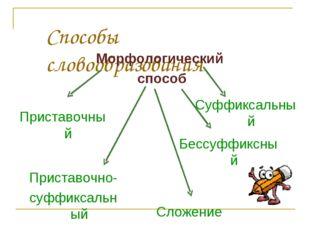 Способы словообразования Морфологический способ Приставочный Приставочно- суф