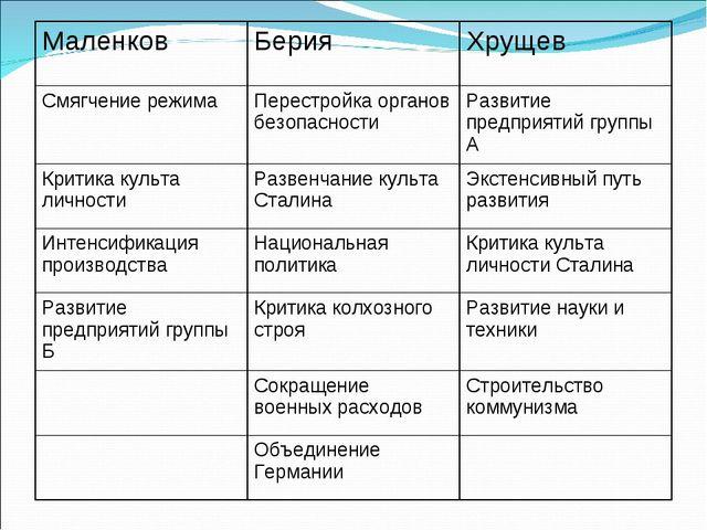 МаленковБерияХрущев Смягчение режимаПерестройка органов безопасностиРазви...