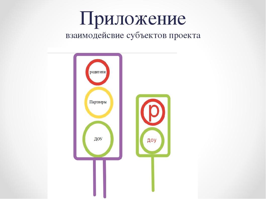 Приложение взаимодейсвие субъектов проекта
