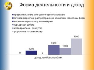 Форма деятельности и доход