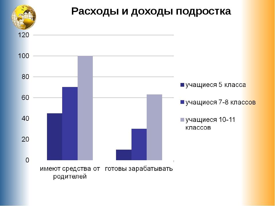 Расходы и доходы подростка