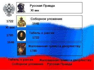 Русская Правда Соборное уложение Жалованная грамота дворянству Табель о ранг