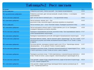 Таблица№2 Рост листьев № грядкиОписание роста листьевДата №1 без удобрения