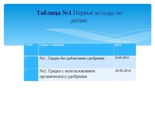 Таблица №1 Первые всходы по датам: № п/пГрядки с номерамиДата 1№1 . Грядка