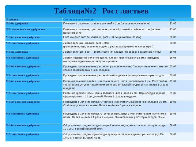 Таблица№2 Рост листьев № грядкиОписание роста листьевДата №1 без удобрения...