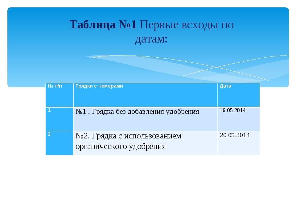 Таблица №1 Первые всходы по датам: № п/пГрядки с номерамиДата 1№1 . Грядка...