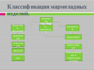Классификация мармеладных изделий. мармелад Фруктово-ягодный желейный Фруктов