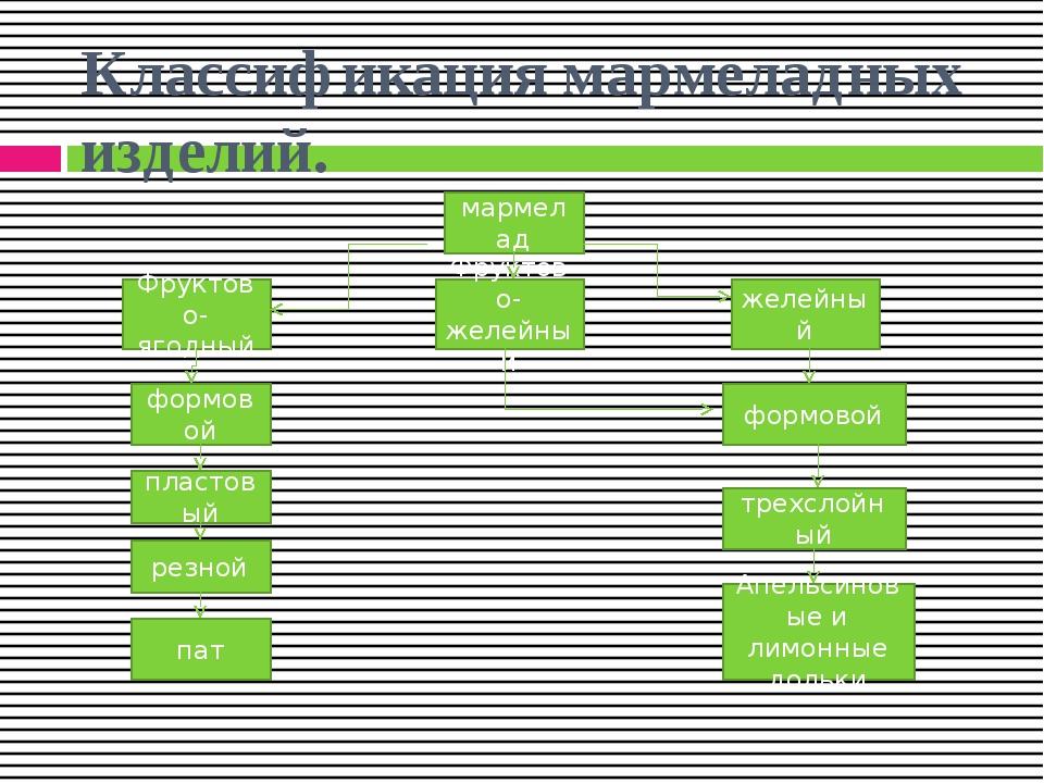 Классификация мармеладных изделий. мармелад Фруктово-ягодный желейный Фруктов...
