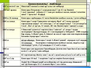 Хронологиялық таблица 1837 ж желтоқсан Николай І патшаға елші арқылы хат жібе