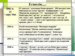 Естелік..... 2002 ж 21 қыркүйек Көкшетау қаласында Кенесарының 200 жылдығына