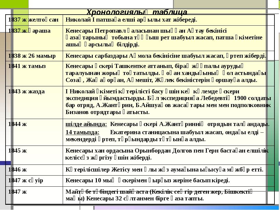 Хронологиялық таблица 1837 ж желтоқсан Николай І патшаға елші арқылы хат жібе...