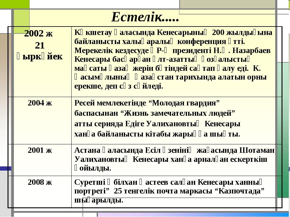 Естелік..... 2002 ж 21 қыркүйек Көкшетау қаласында Кенесарының 200 жылдығына...