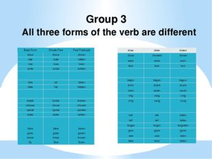 Group 3 All three forms of the verb are different Base Form Simple Past Past