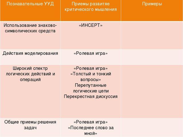 Развитие УУД при помощи технологии критического мышления Познавательные УУД П...