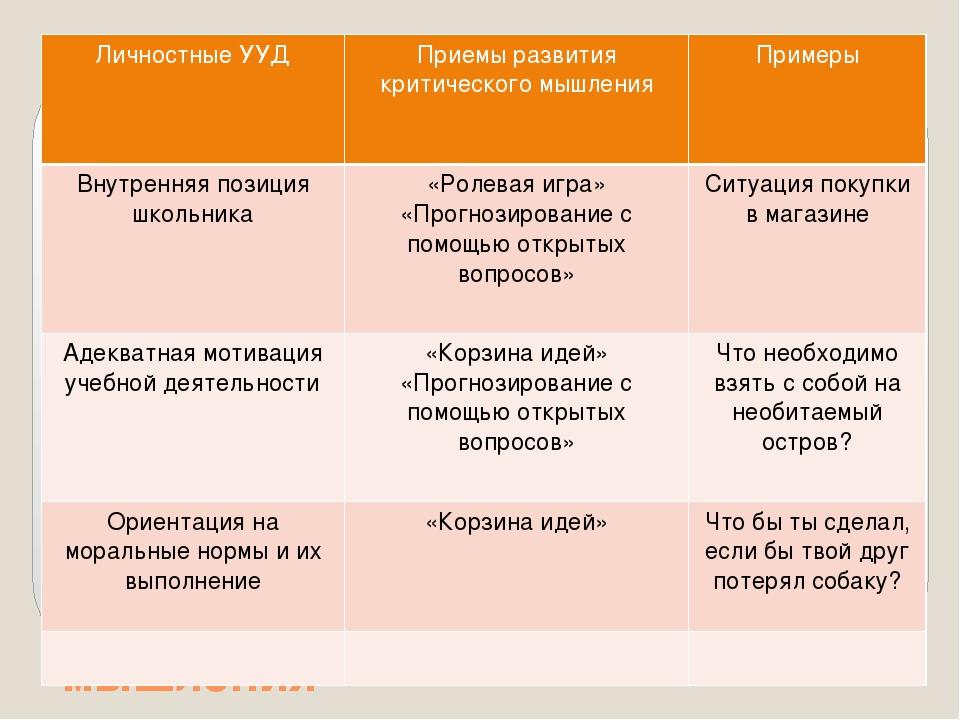 Развитие УУД при помощи технологии критического мышления Личностные УУД Прием...