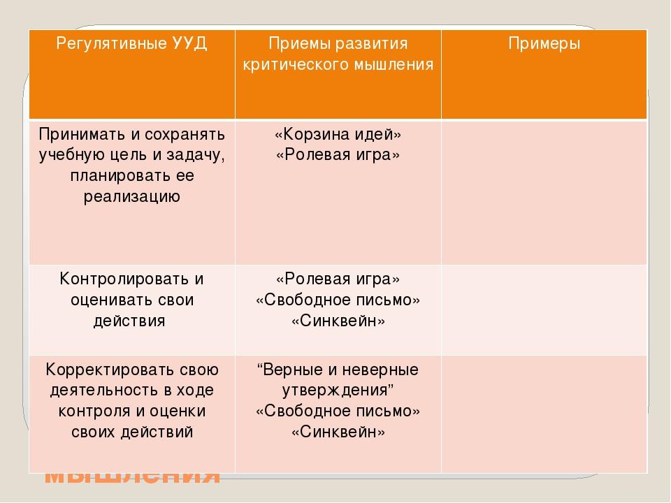 Развитие УУД при помощи технологии критического мышления Регулятивные УУД При...