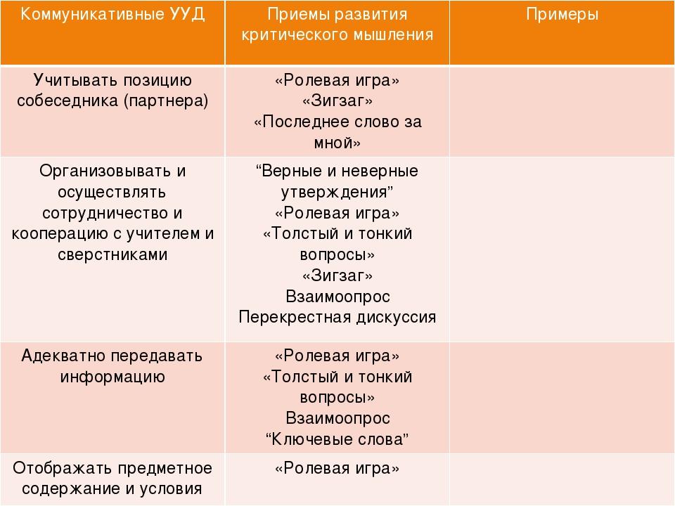 Коммуникативные УУД Приемы развития критического мышления Примеры Учитывать...