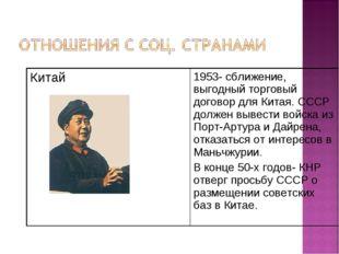 Китай 1953- сближение, выгодный торговый договор для Китая. СССР должен выве