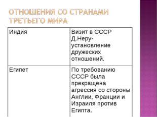 ИндияВизит в СССР Д.Неру- установление дружеских отношений. ЕгипетПо требов