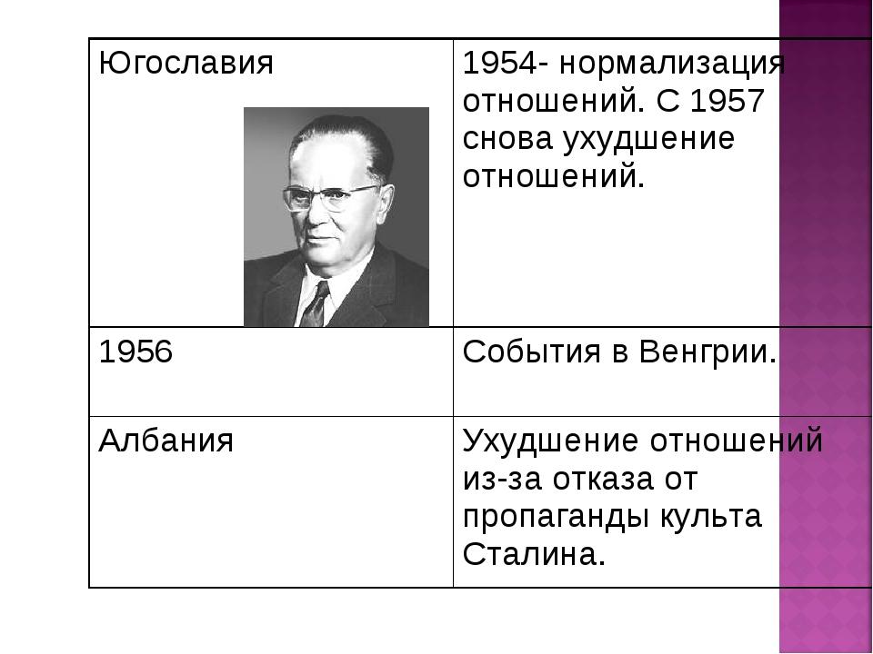 Югославия1954- нормализация отношений. С 1957 снова ухудшение отношений. 195...