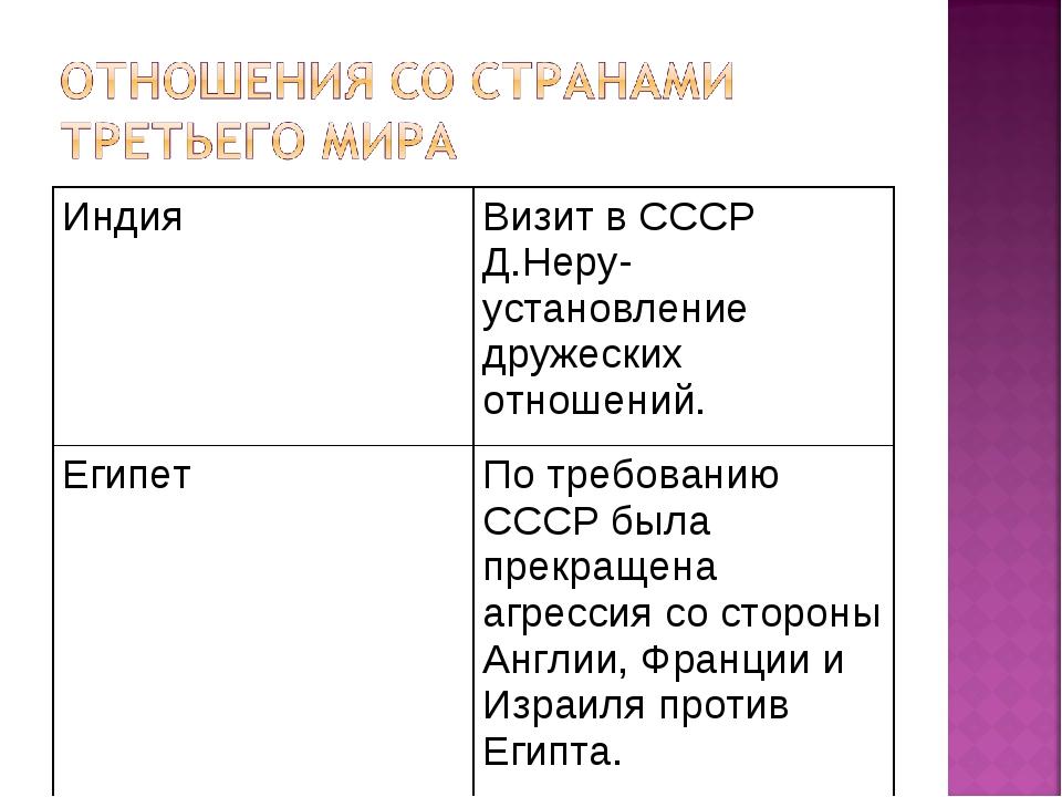 ИндияВизит в СССР Д.Неру- установление дружеских отношений. ЕгипетПо требов...