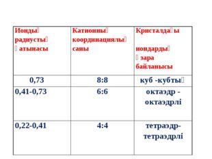 Иондық радиустың қатынасы Катионның координациялық саныКристалдағы иондарды