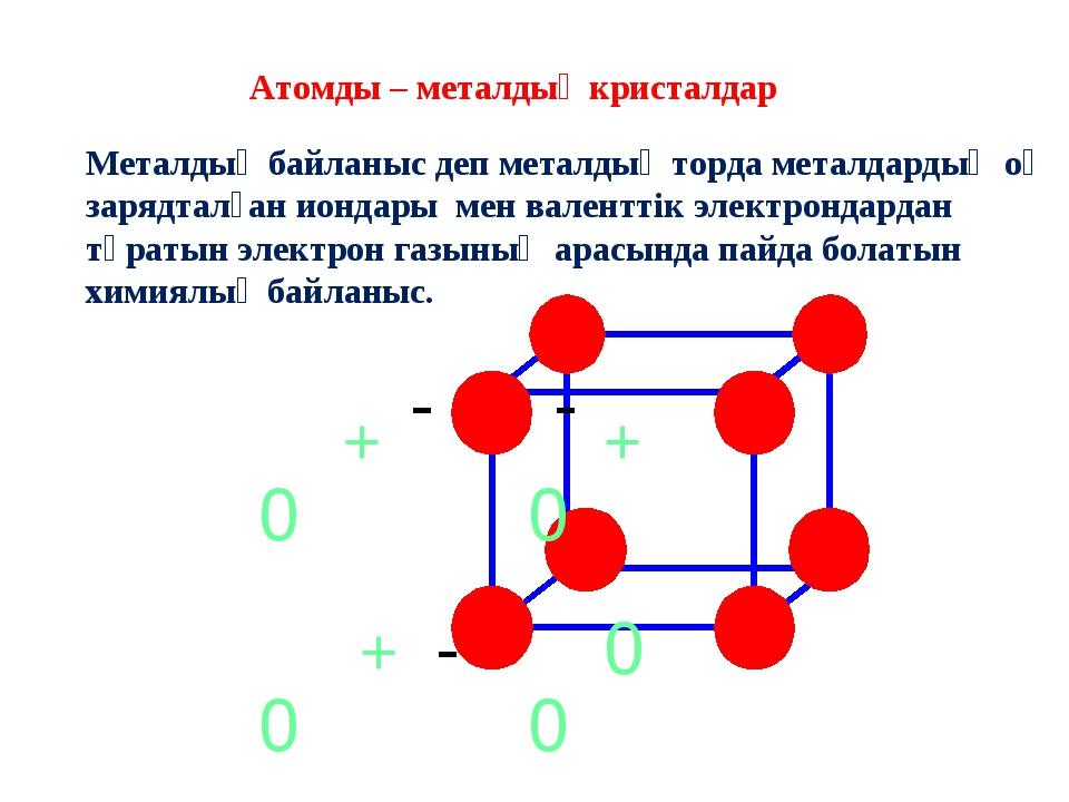 + + + 0 0 0 0 0 - - - Атомды – металдық кристалдар Металдық байланыс деп мета...
