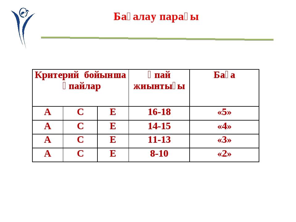 Бағалау парағы Критерий бойынша ұпайларҰпай жиынтығыБаға АCE16-18«5» А...