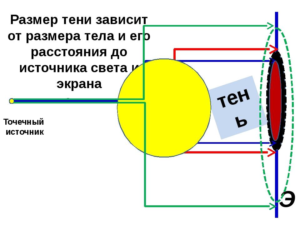 Размер тени зависит от размера тела и его расстояния до источника света и экр...