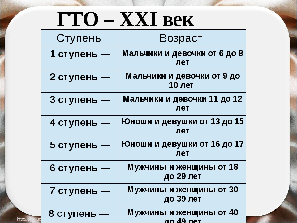 ГТО – XXI век Ступень Возраст 1ступень — Мальчики и девочки от 6 до 8 лет 2ст...