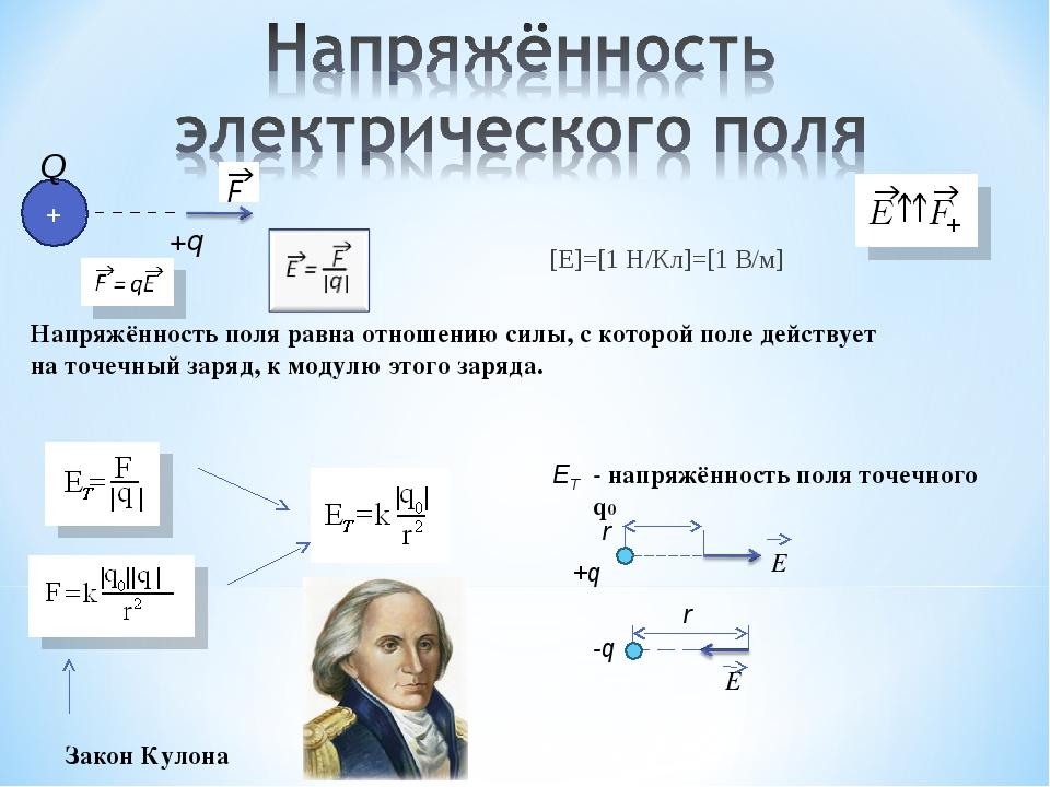 +q [E]=[1 H/Кл]=[1 В/м] + Q Напряжённость поля равна отношению силы, с которо...