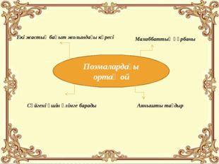 Поэмалардағы ортақ ой Екі жастың бақыт жолындағы күресі Махаббаттың құрбаны