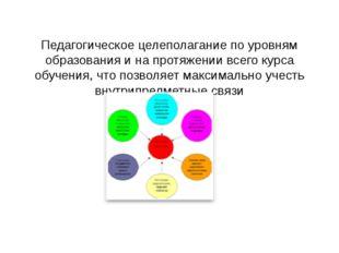 Педагогическое целеполагание по уровням образования и на протяжении всего ку