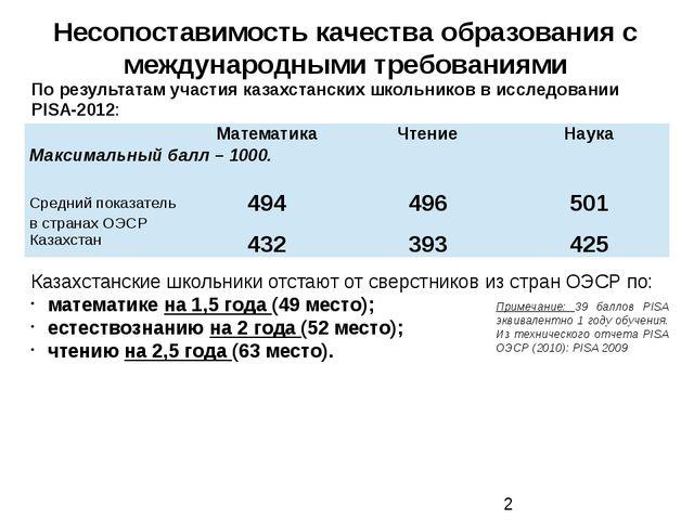 Несопоставимость качества образования с международными требованиями Казахстан...