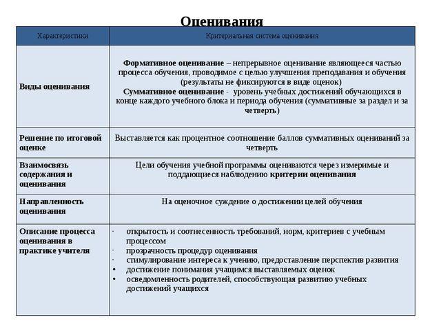 Оценивания Характеристики Критериальнаясистемаоценивания Виды оценивания Фор...