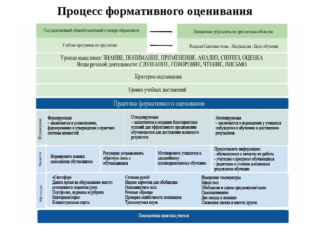 Процесс формативного оценивания