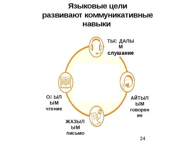Языковые цели развивают коммуникативные навыки ТЫҢДАЛЫМ слушание АЙТЫЛЫМ гово...