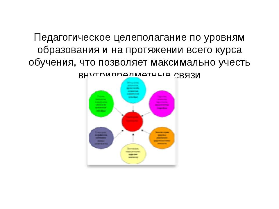 Педагогическое целеполагание по уровням образования и на протяжении всего ку...