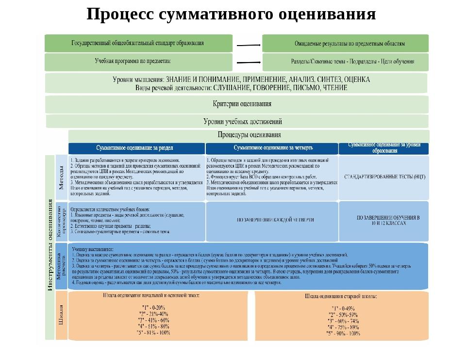 Процесс суммативного оценивания Суммативное оценивание изменить с промежуточн...