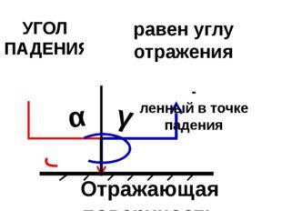 УГОЛ ПАДЕНИЯ УГОЛ ОТРАЖЕНИЯ α γ Отражающая поверхность Перпендикуляр,восстав