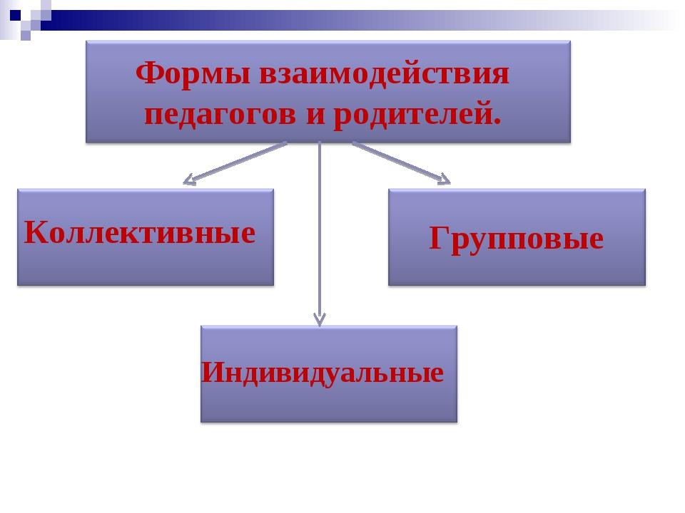 Формы взаимодействия педагогов и родителей. Коллективные Групповые Индивидуал...