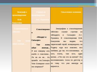 Эпиграф к произведению В.М.Башунова  Строки из произведения А.С. Пушкина