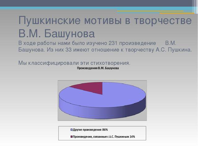 Пушкинские мотивы в творчестве В.М. Башунова В ходе работы нами было изучено...