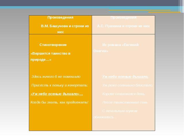 Произведения В.М.Башуноваи строки из них Произведения А.С. Пушкина и строки и...