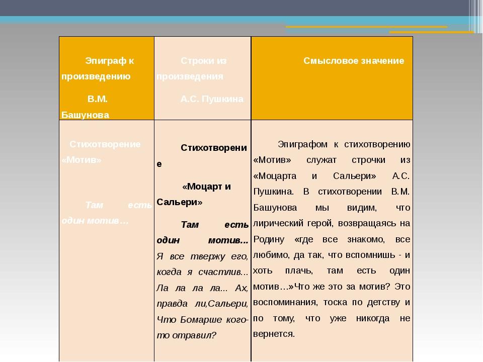 Эпиграф к произведению В.М.Башунова  Строки из произведения А.С. Пушкина ...