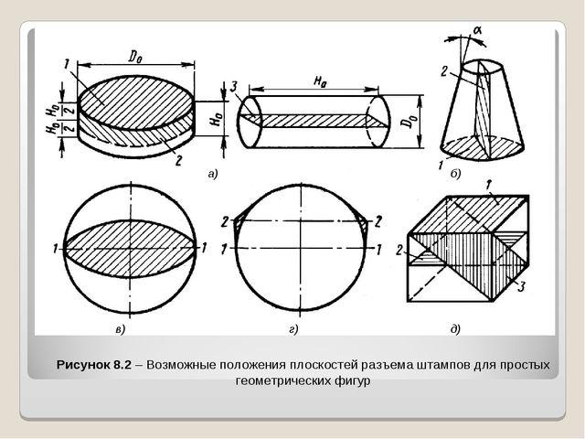 Рисунок 8.2 – Возможные положения плоскостей разъема штампов для простых гео...