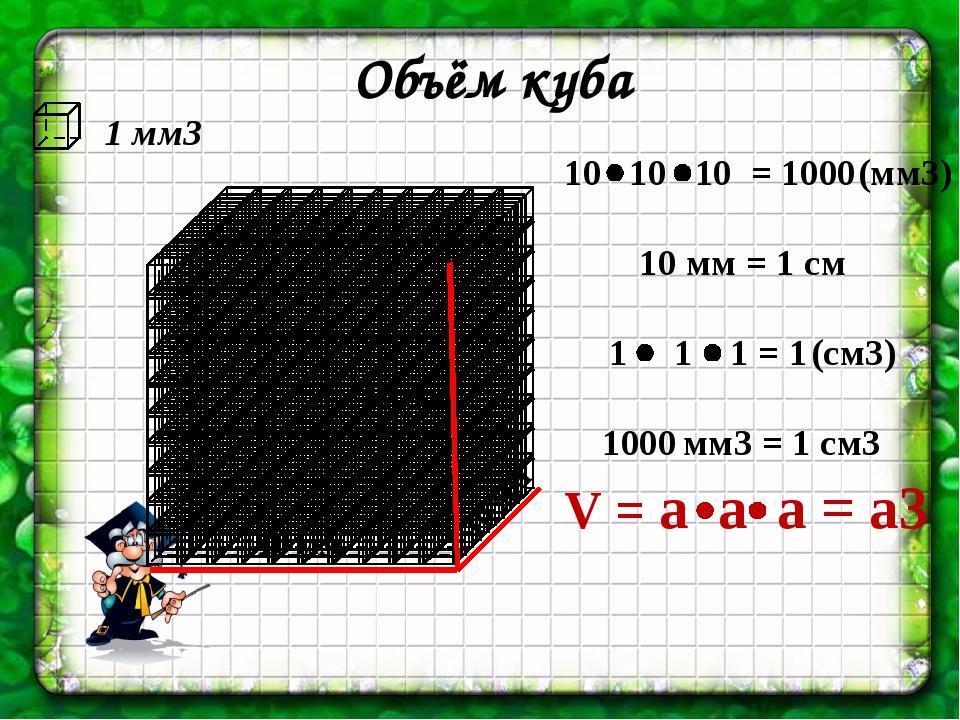 Объём куба 1 мм3 10 мм 10 мм 10 мм 10 мм = 1 см 1000 мм3 = 1 см3 (мм3) 1 1 1...