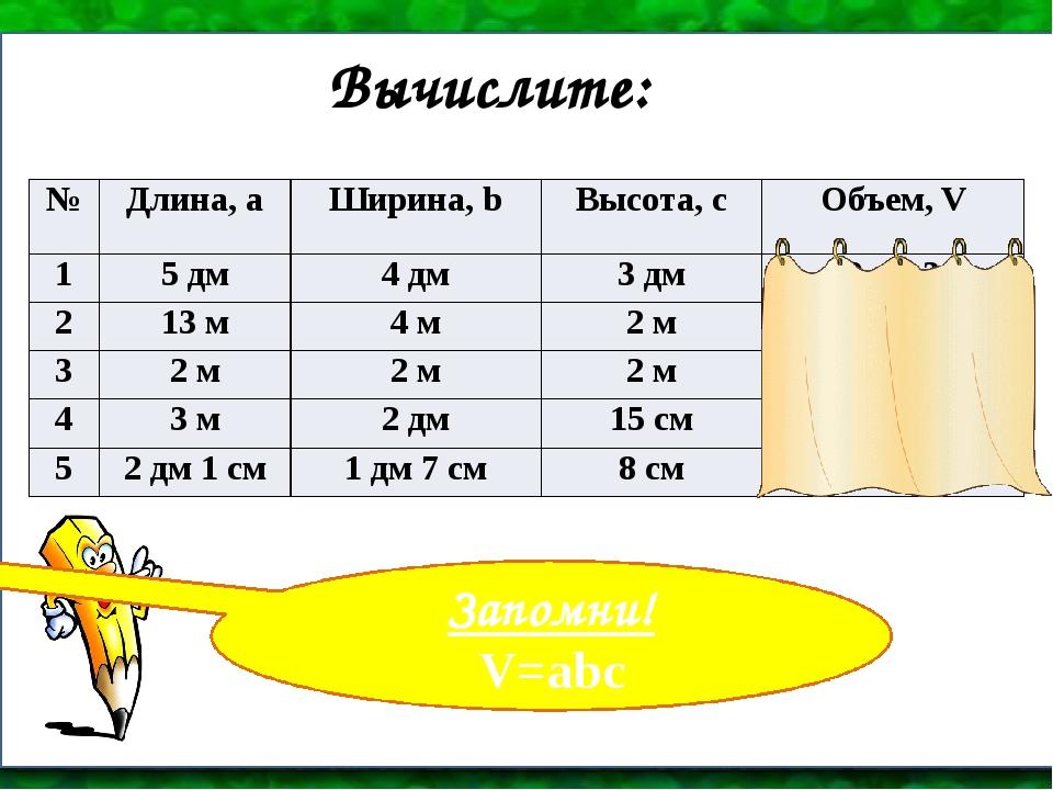 Вычислите: Запомни! V=abc № Длина, а Ширина,b Высота, с Объем,V 1 5 дм 4 дм 3...