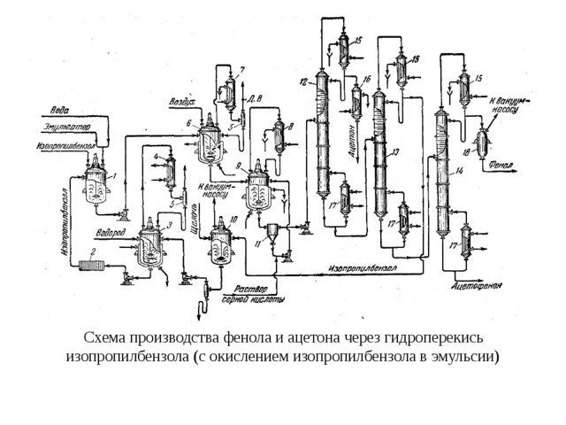 Схема производства фенола и ацетона через гидроперекись изопропилбензола (с о...
