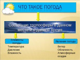 Состояние тропосферы в данном месте и в данное время Элементы погоды Температ